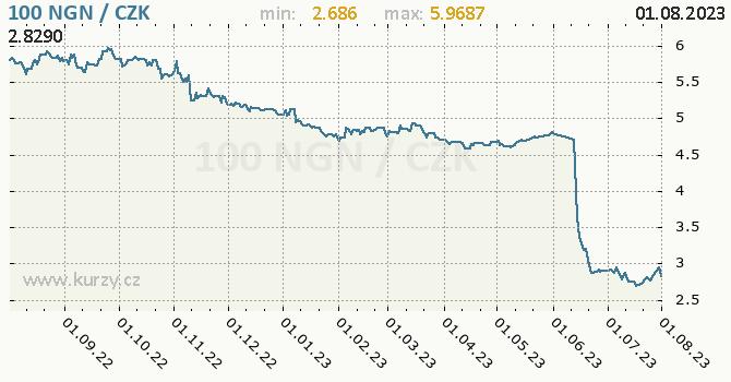 Nigerijská naira graf NGN / CZK denní hodnoty, 1 rok, formát 670 x 350 (px) PNG