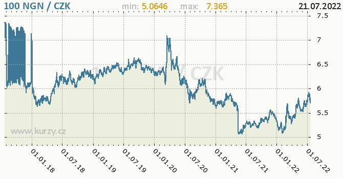 Nigerijská naira graf NGN / CZK denní hodnoty, 5 let, formát 670 x 350 (px) PNG