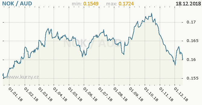 Vývoj kurzu NOK/AUD - graf