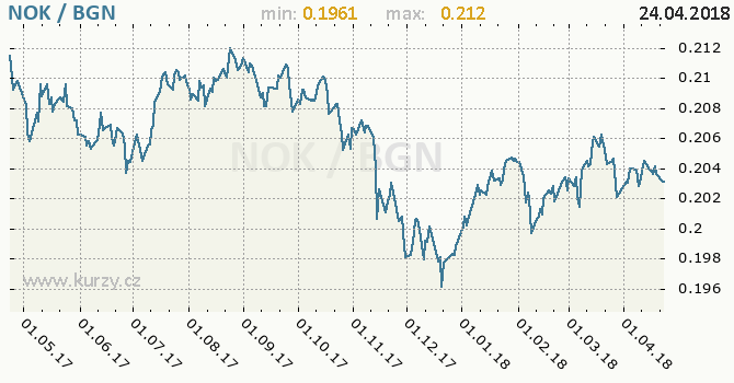 Vývoj kurzu NOK/BGN - graf