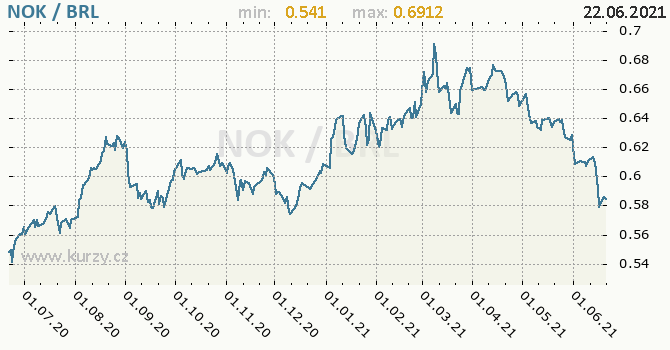 Vývoj kurzu NOK/BRL - graf