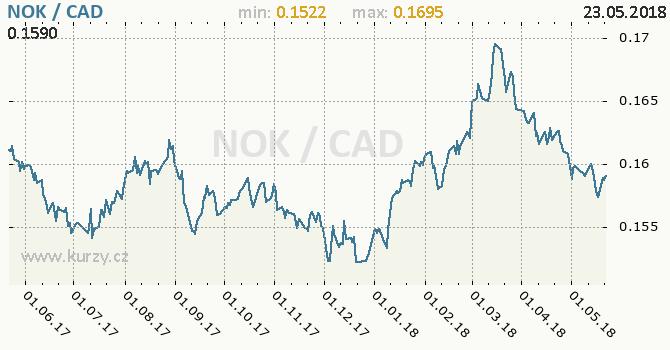 Vývoj kurzu NOK/CAD - graf