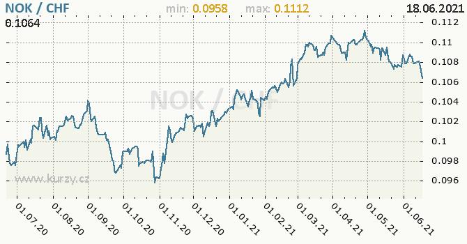 Vývoj kurzu NOK/CHF - graf