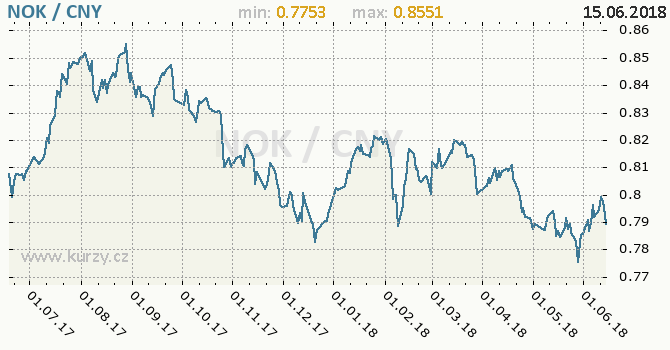 Vývoj kurzu NOK/CNY - graf