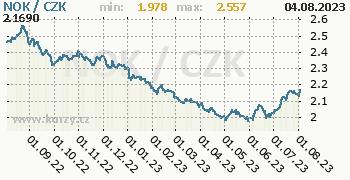 Norská koruna graf NOK / CZK denní hodnoty, 1 rok, formát 350 x 180 (px) PNG