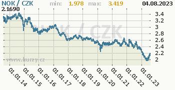 Norská koruna graf NOK / CZK denní hodnoty, 10 let, formát 350 x 180 (px) PNG