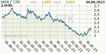 Norská koruna graf NOK / CZK denní hodnoty, 2 roky, formát 350 x 180 (px) PNG