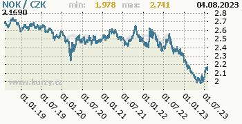 Norská koruna graf NOK / CZK denní hodnoty, 5 let, formát 350 x 180 (px) PNG