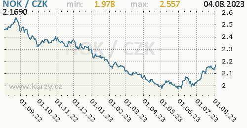 Norská koruna graf NOK / CZK denní hodnoty, 1 rok, formát 500 x 260 (px) PNG
