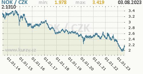 Norská koruna graf NOK / CZK denní hodnoty, 10 let, formát 500 x 260 (px) PNG