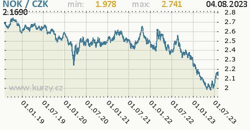 Norská koruna graf NOK / CZK denní hodnoty, 5 let, formát 500 x 260 (px) PNG