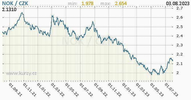 Norská koruna graf NOK / CZK denní hodnoty, 2 roky, formát 670 x 350 (px) PNG