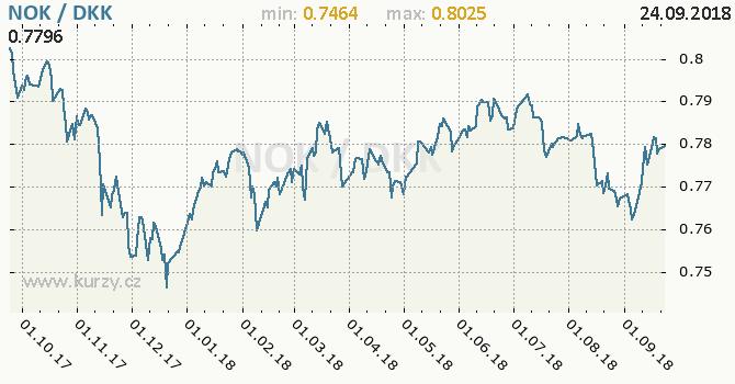 Vývoj kurzu NOK/DKK - graf