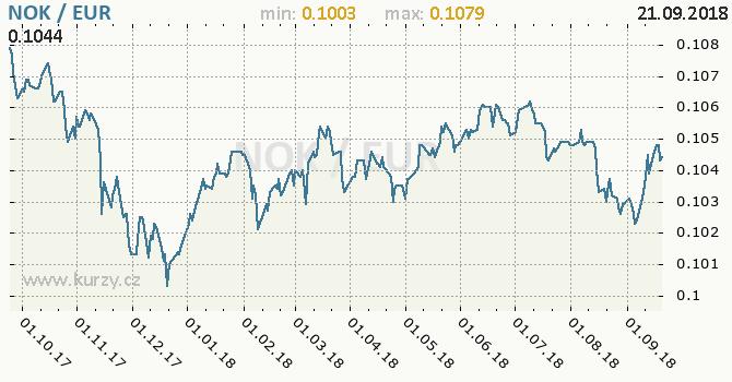 Vývoj kurzu NOK/EUR - graf