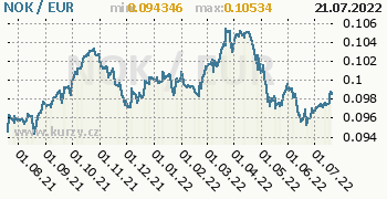 Graf NOK / EUR denní hodnoty, 1 rok, formát 350 x 180 (px) PNG