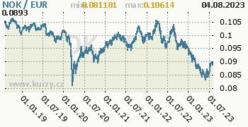 Graf NOK / EUR denní hodnoty, 5 let, formát 350 x 180 (px) PNG