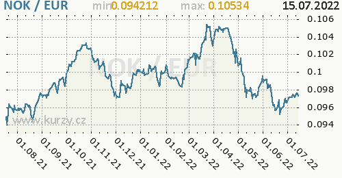 Graf NOK / EUR denní hodnoty, 1 rok, formát 500 x 260 (px) PNG