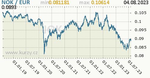 Graf NOK / EUR denní hodnoty, 5 let, formát 500 x 260 (px) PNG