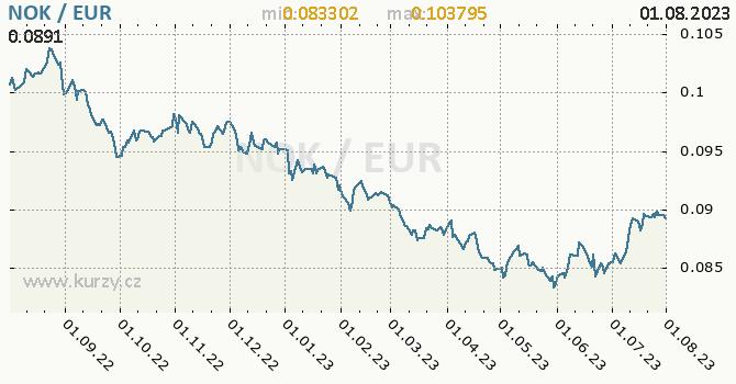 Graf NOK / EUR denní hodnoty, 1 rok, formát 670 x 350 (px) PNG
