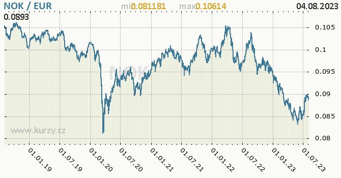 Graf NOK / EUR denní hodnoty, 5 let, formát 670 x 350 (px) PNG