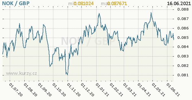 Vývoj kurzu NOK/GBP - graf