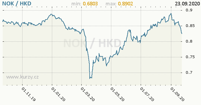 Vývoj kurzu NOK/HKD - graf