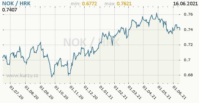 Vývoj kurzu NOK/HRK - graf
