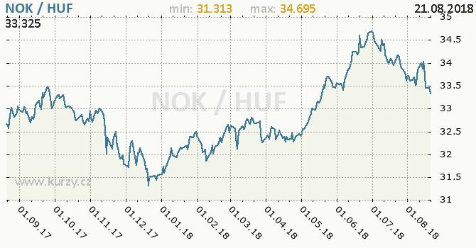 Vývoj kurzu NOK/HUF - graf