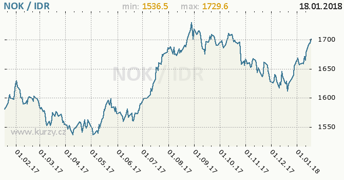 Graf indonéská rupie a norská koruna