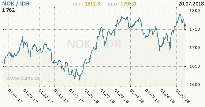 Vývoj kurzu NOK/IDR - graf