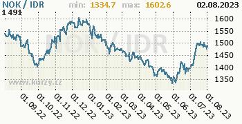 Graf NOK / IDR denní hodnoty, 1 rok, formát 350 x 180 (px) PNG