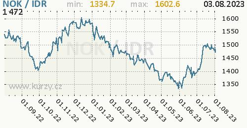 Graf NOK / IDR denní hodnoty, 1 rok, formát 500 x 260 (px) PNG