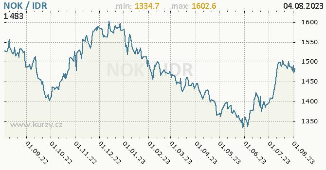 Graf NOK / IDR denní hodnoty, 1 rok, formát 670 x 350 (px) PNG