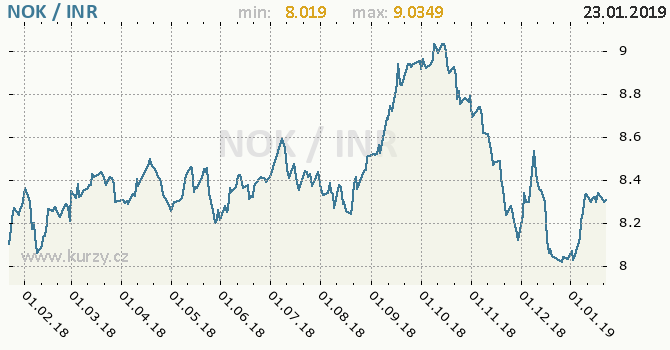 Vývoj kurzu NOK/INR - graf