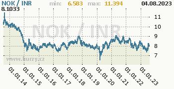 Graf NOK / INR denní hodnoty, 10 let, formát 350 x 180 (px) PNG