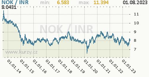 Graf NOK / INR denní hodnoty, 10 let, formát 500 x 260 (px) PNG