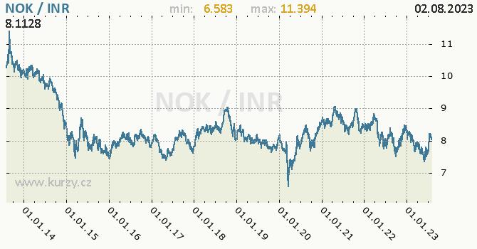 Graf NOK / INR denní hodnoty, 10 let, formát 670 x 350 (px) PNG