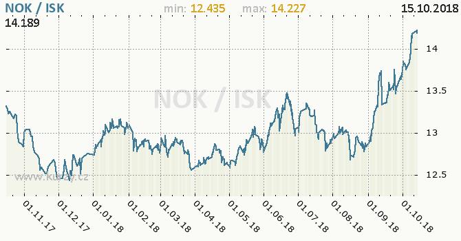 Vývoj kurzu NOK/ISK - graf