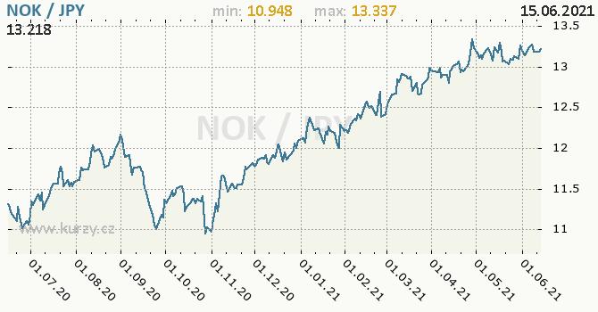 Vývoj kurzu NOK/JPY - graf