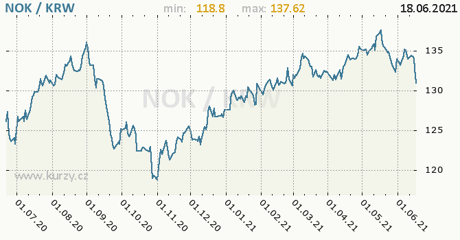 Vývoj kurzu NOK/KRW - graf