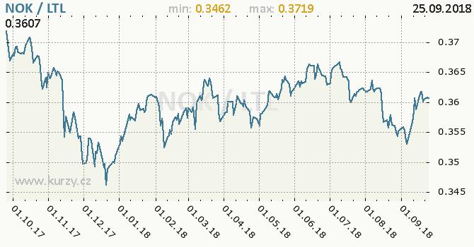 Vývoj kurzu NOK/LTL - graf