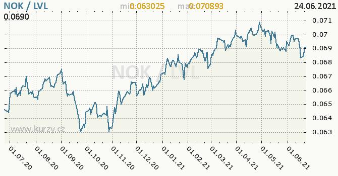 Vývoj kurzu NOK/LVL - graf