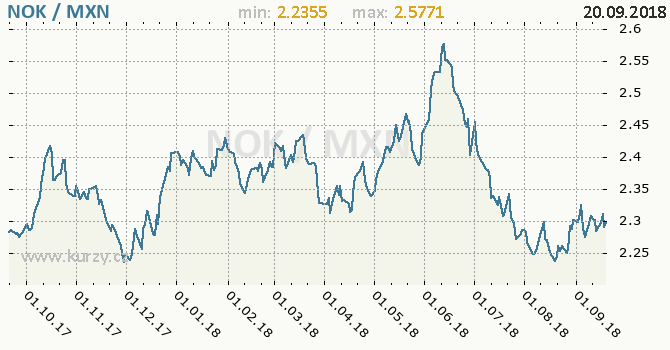 Vývoj kurzu NOK/MXN - graf