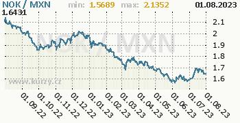 Graf NOK / MXN denní hodnoty, 1 rok, formát 350 x 180 (px) PNG