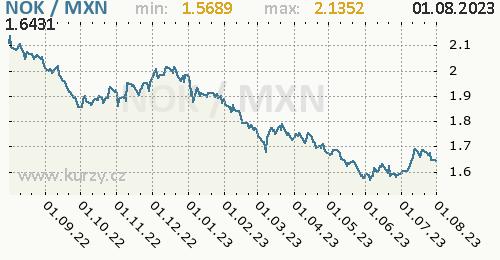 Graf NOK / MXN denní hodnoty, 1 rok, formát 500 x 260 (px) PNG