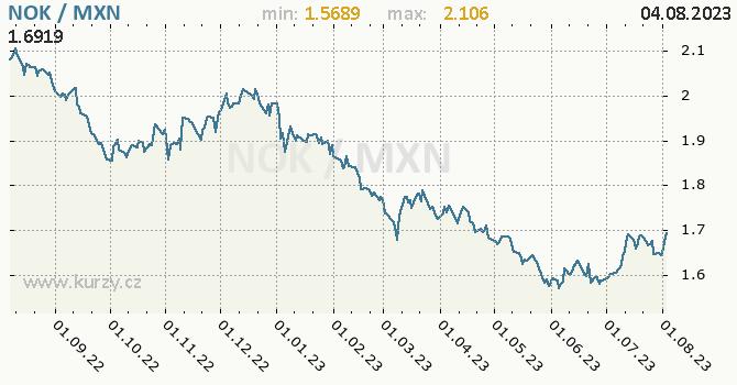 Graf NOK / MXN denní hodnoty, 1 rok, formát 670 x 350 (px) PNG