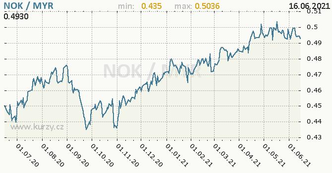 Vývoj kurzu NOK/MYR - graf