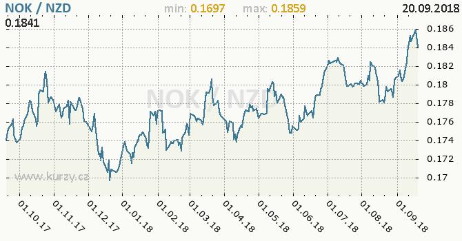 Vývoj kurzu NOK/NZD - graf