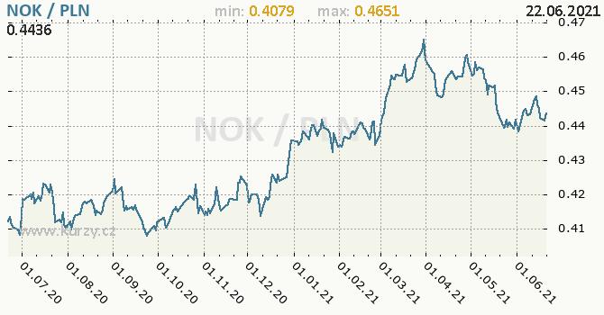 Vývoj kurzu NOK/PLN - graf