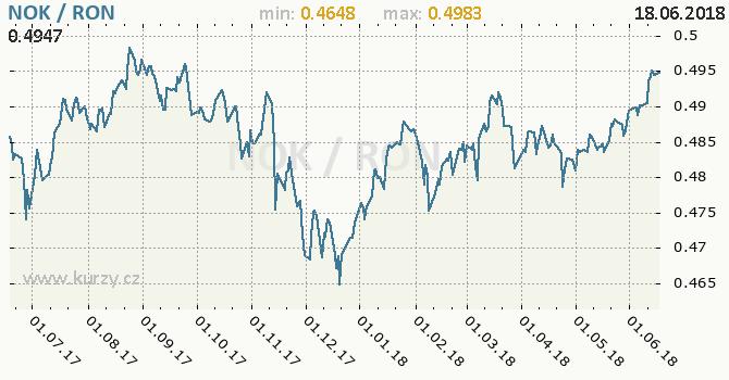 Vývoj kurzu NOK/RON - graf